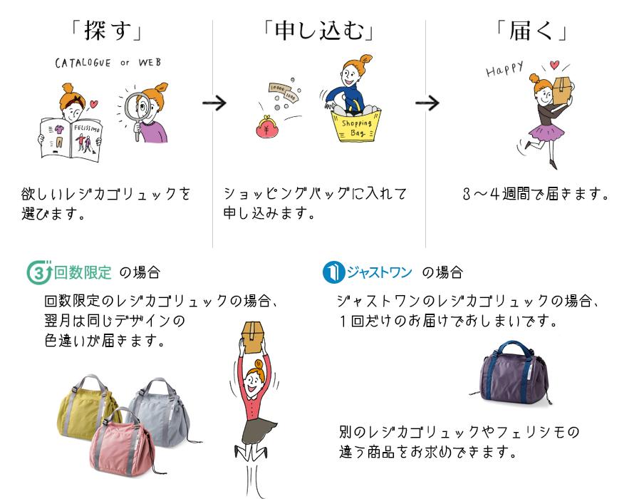 買い物の仕方のイメージ図